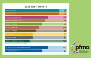 Pet Population & Market Data (2)